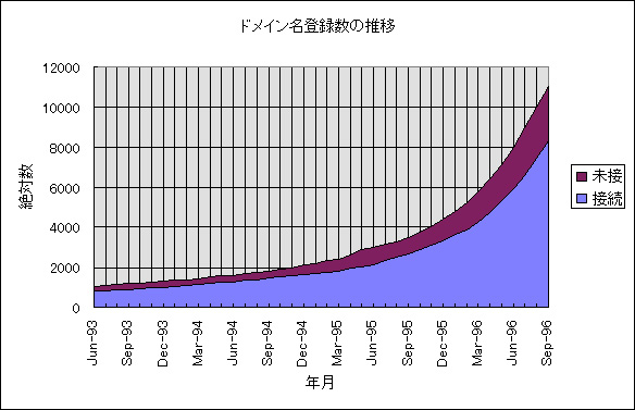 http://www.iamas.ac.jp/~shige/domain-fig.jpeg