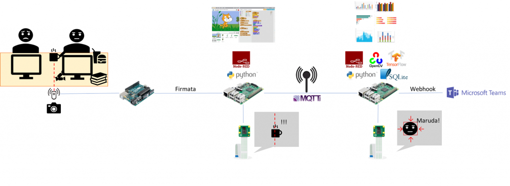 Maruda監視システム