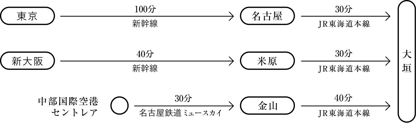 IAMASへのアクセス 概略図